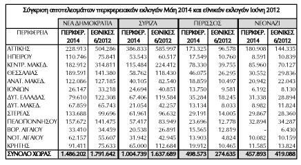 ekloges_apotelesmata