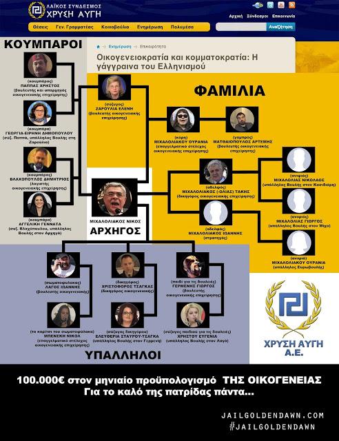 Golden Dawn Nazi Familia